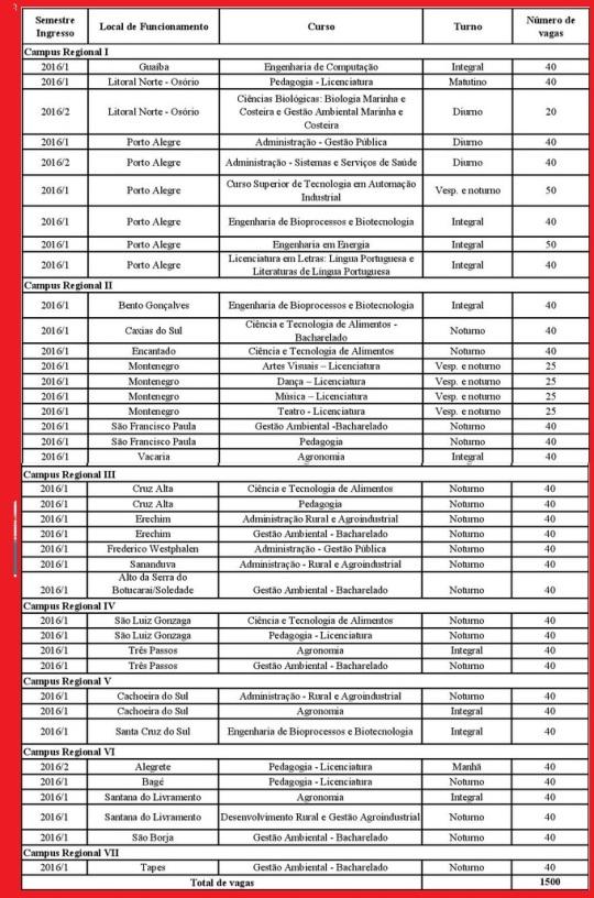 Cursos UERGS para 2016