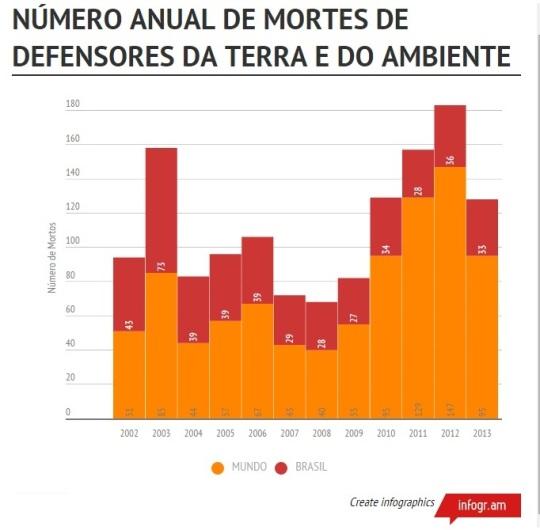 Numero de mortes de ambientalistas no mundo gráfico de O ECO